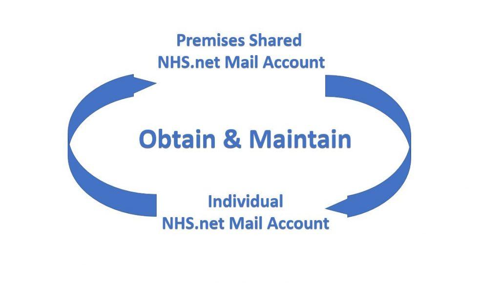 NHSMail – Obtain & Maintain