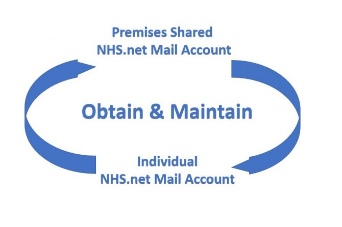 NHSMail – Obtain & Maintain